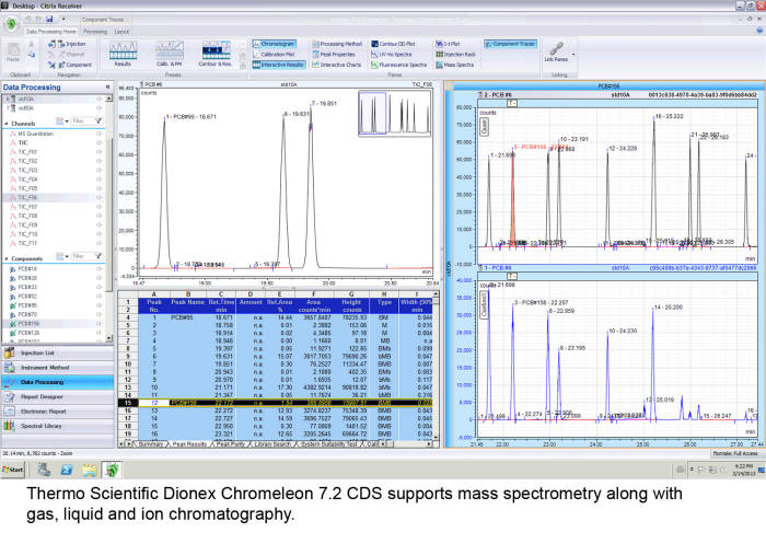 Thermo Fisher Scientific Introduces Data System to Unite